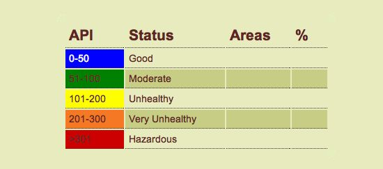 Latest Air Pollutant Index (API) Malaysia