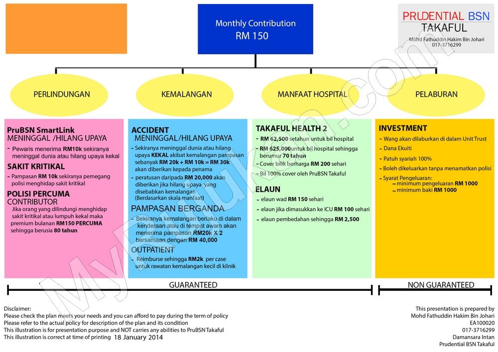 Kelebihan dan Faedah Prudential BSN Takaful