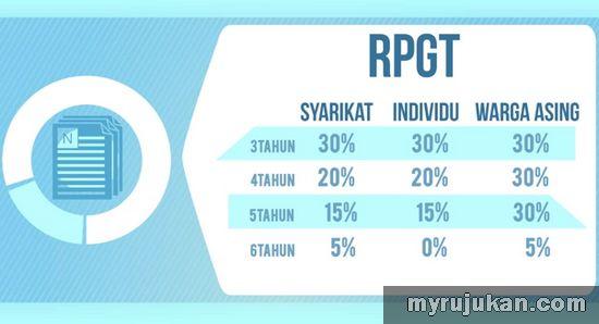 RPGT Tahun 2014 Malaysia