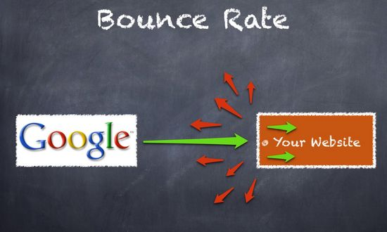 Tips SEO – Kaitan Anchor Text Dengan Bounce Rate