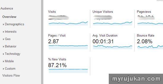 Apa Itu Bounce Rate di Dalam Google Analytics Terhadap Blog