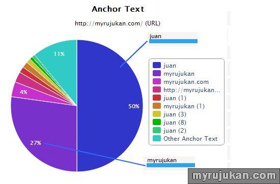 Masalah Penggunaan Salah Anchor Text Semasa Komen