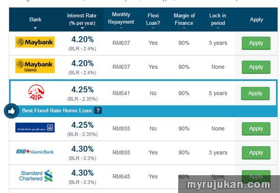 Pinjaman Perumahan Secara Online Melalui iMoney
