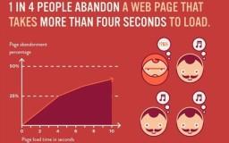 kesan blog lambat loading terhadap pembaca