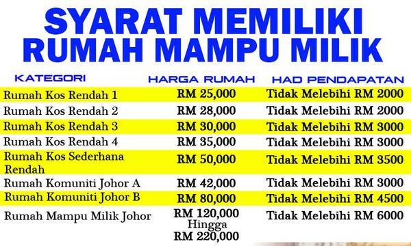 Pendaftaran Dan Permohonan Rumah Mampu Milik Johor