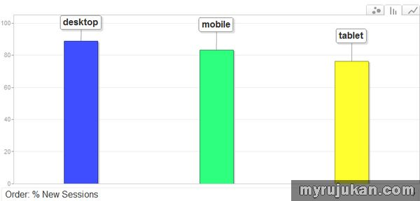 Bagaimana Membuat Theme Blog Mesra Tablet Smartphone