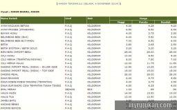 Check harga barang harian Negeri Johor melalui FAMA