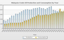 Production and Consumption Crude Oil Malaysia