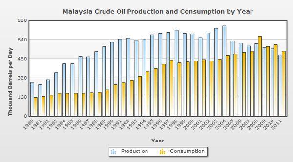 Cara Kiraan Harga Petrol Sebenar Di Malaysia