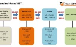 Proses Kutipan Cukai GST Malaysia