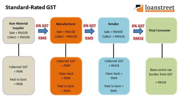 Penjelasan Ringkas Tentang Proses Mengutip Cukai GST