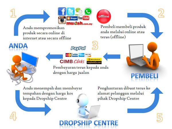 Asas Cara Menjual Produk Dropship di Facebook