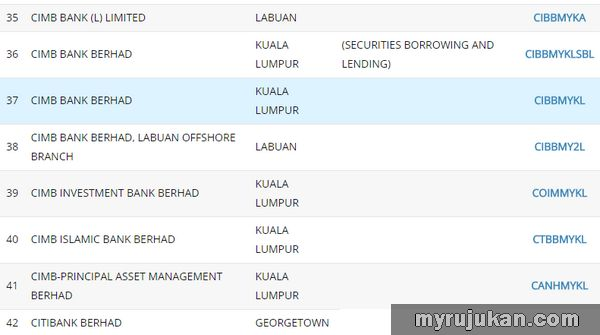 Swift Code Malaysia Untuk CIMB Bank