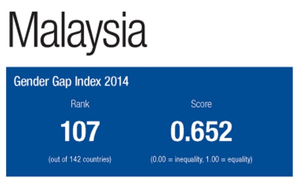 gender equality in malaysia report 2014