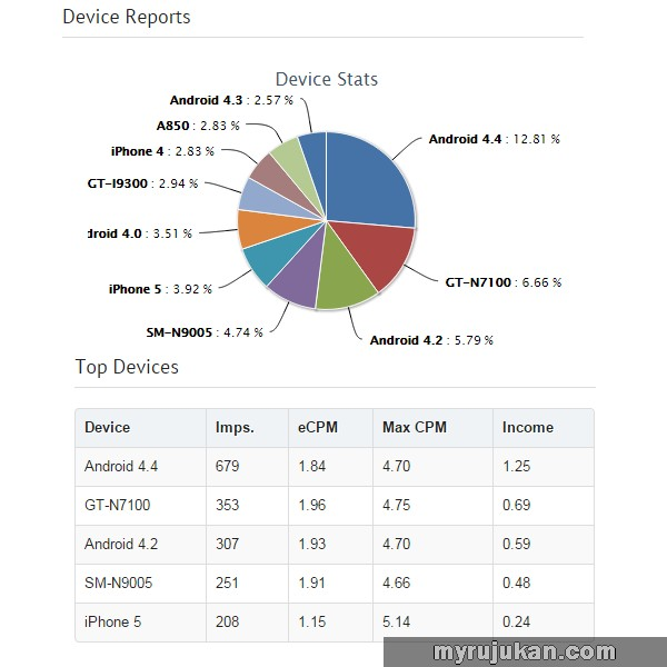 Statistik pecahan devices bagi mobile ads