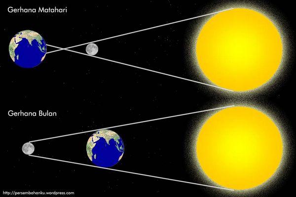 bentuk kejadian gerhana bulan penuh