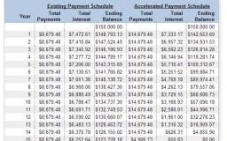 hutang ansurans bayar loan rumah cepat habis