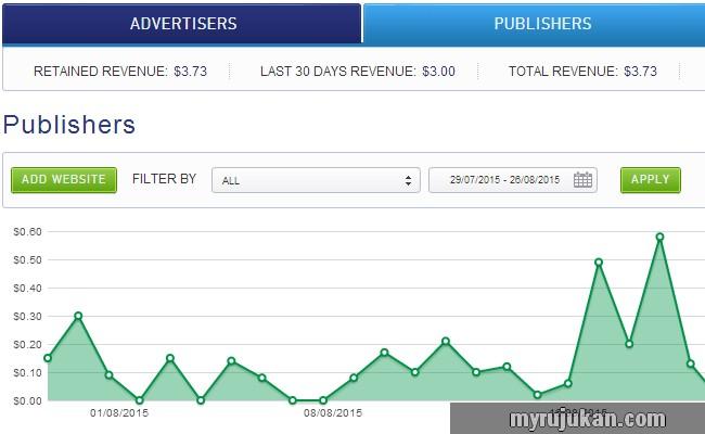 earning USD dollar dengan website viral