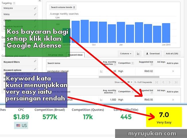 Cara Memilih Niche Adsense Yang Betul Untuk Jana Income