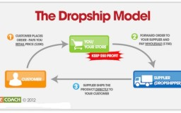 model bisnes agen kursus dropship