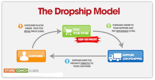 Kursus Dropship Malaysia Untuk Belajar Bisnes Online