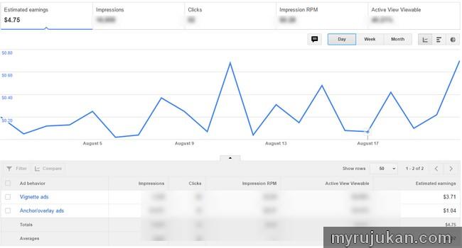 Sebulan baru dapat USD 4.75 dengan Adsense Page - level Ads
