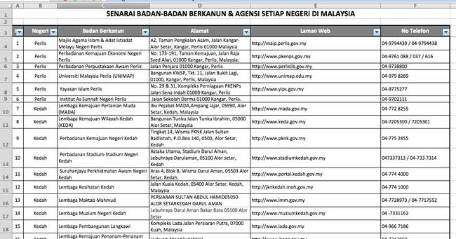 Contoh senarai agensi kerajaan