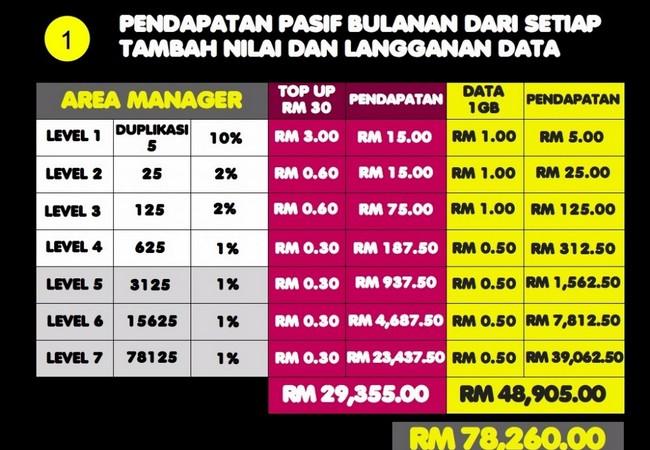 Pendapatan komisen simkad frenz untuk pengedar area manager