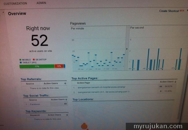 Trafik blog tiba tiba tinggi dalam satu satu masa akibat artikel menjadi viral