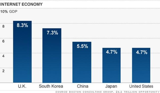 ekonomi internet bakal menjadi penyumbang terbesar pendapatan negara