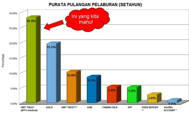 Pelaburan public mutual Malaysia