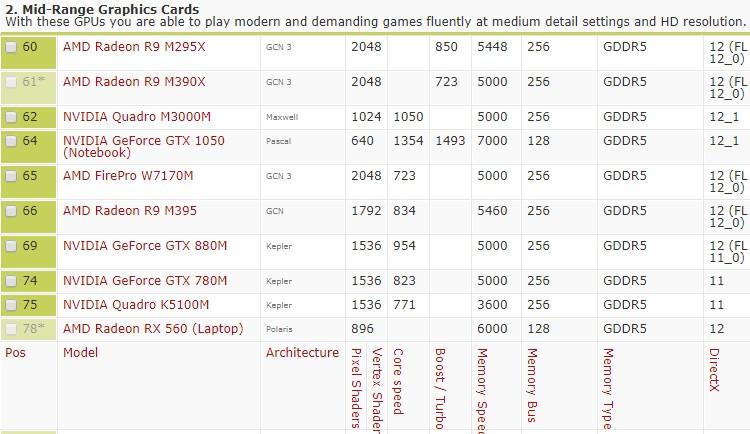 Contoh perbandingan untuk ketahui kad grafik laptop yang lebih berkuasa
