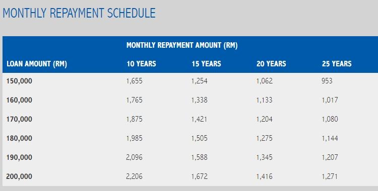 Table jadual pembayaran balik pembiayaan pinjaman ASB (loan asb) dari RHB Bank