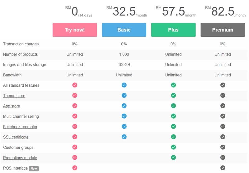 Pakej harga servis membina online store murah dari Easystore