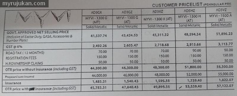 Senarai Harga Terkini Kereta Perodua Myvi 2018