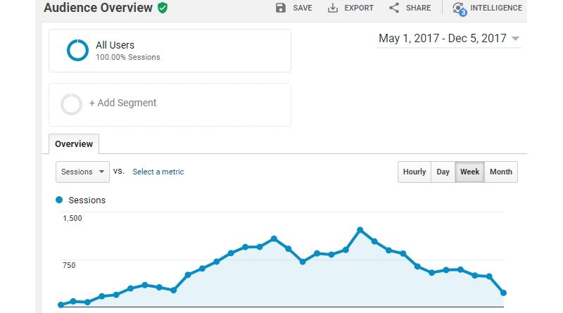 kesilapan membuat niche blog membuatkan trafik tiba tiba jatuh menjunam