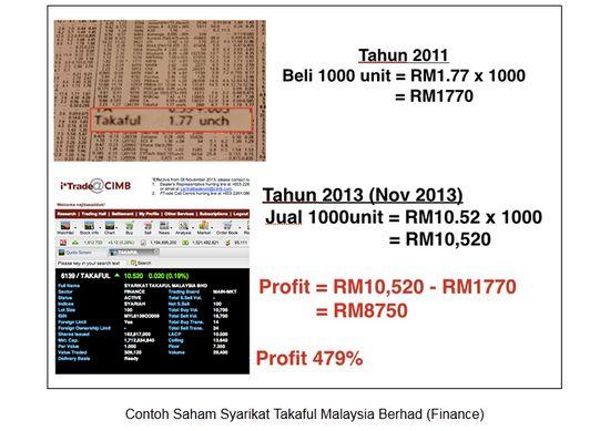 Panduan Saham Malaysia