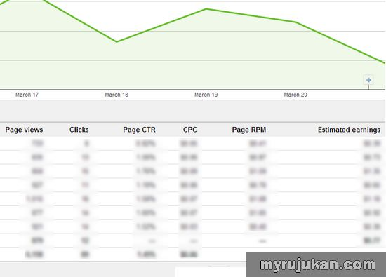 Statistik Revenue Earning Google Adsense