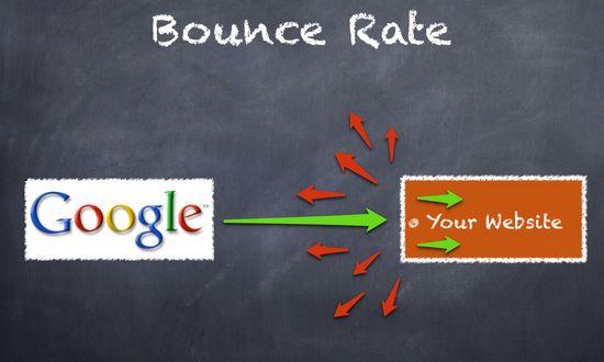 Anchor Text Dengan Bounce Rate