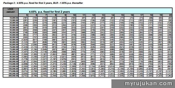 Pinjaman ASB CIMB Table