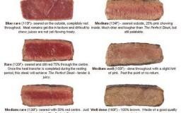 Rare, Medium Rare and Well Done Steak