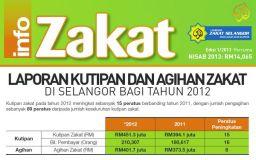 Jumlah Kutipan Zakat Selongor Bagi tahun 2012