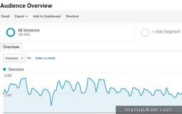 Punca dan sebab blog anda kurang mendapat trafik