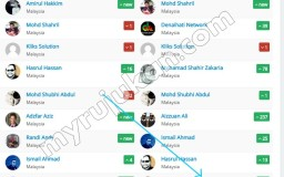 ranking tahunan buat duit dengan affiliate Malaysia di Ashadee