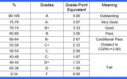 cgpa pointer untuk lulus peperiksaan universiti