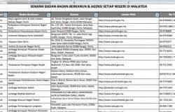 Contoh sebenar direktori laman web agensi kerajaan negeri di Malaysia