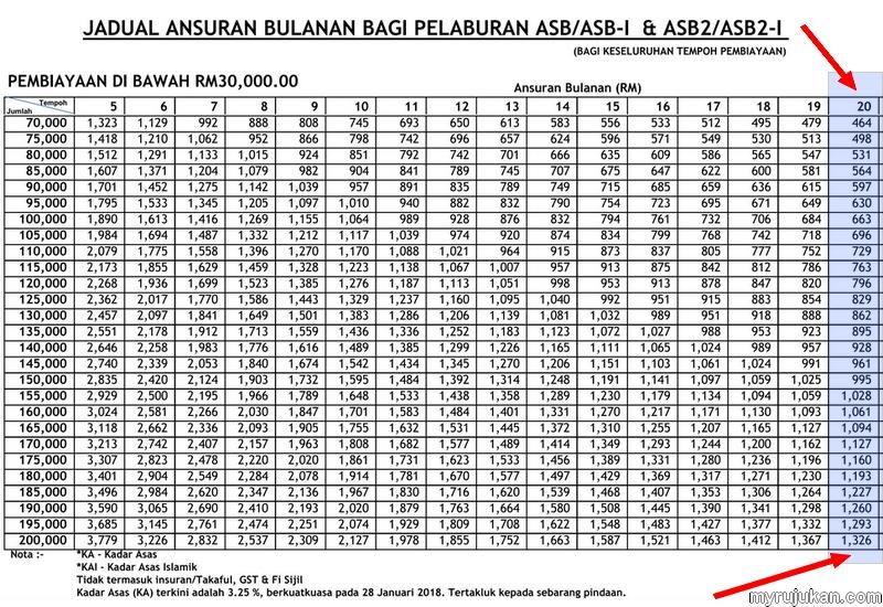 Jadual bayaran ansurans bulanan untuk pelaburan ASB-i dari Maybank