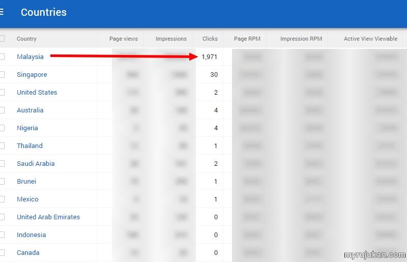 Kebanyakkan jumlah klik blog bahasa melayu datangnya dari pengguna internet Malaysia