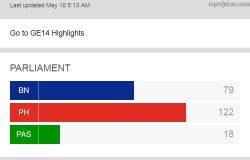 Keputusan sah kemenangan Pakatan Harapan selepas pilihanraya Malaysia ke-14