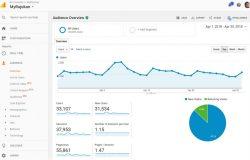 Saya dalam proses meningkatkan trafik blog ini semula selepas sudah terlalu lama tidak menulis kerap